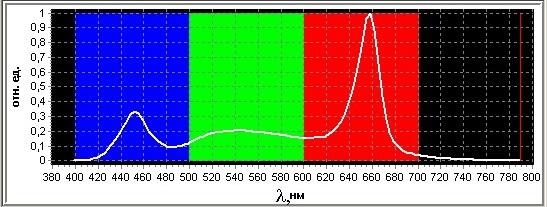 Спектр фитолампы с белым светом