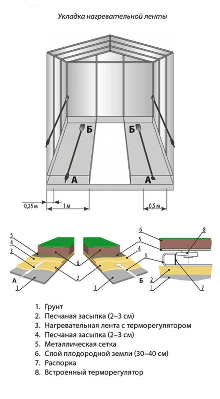 Укладка нагревательной ленты в теплице