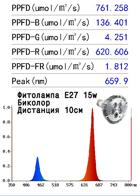 Спектр света фитолампы