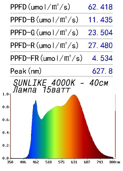 Спектр света фитолампа 15Вт Sunlike 4000
