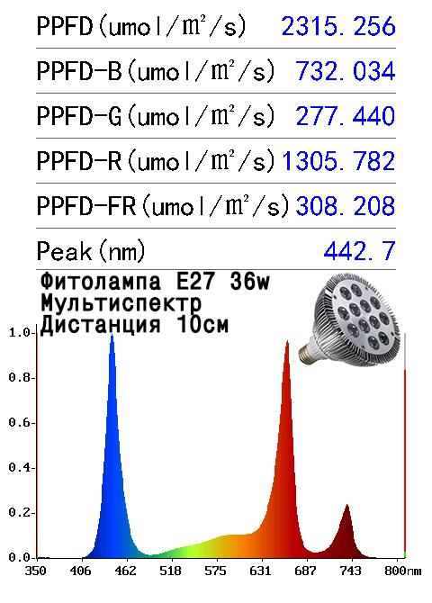 Спектр фитоламп