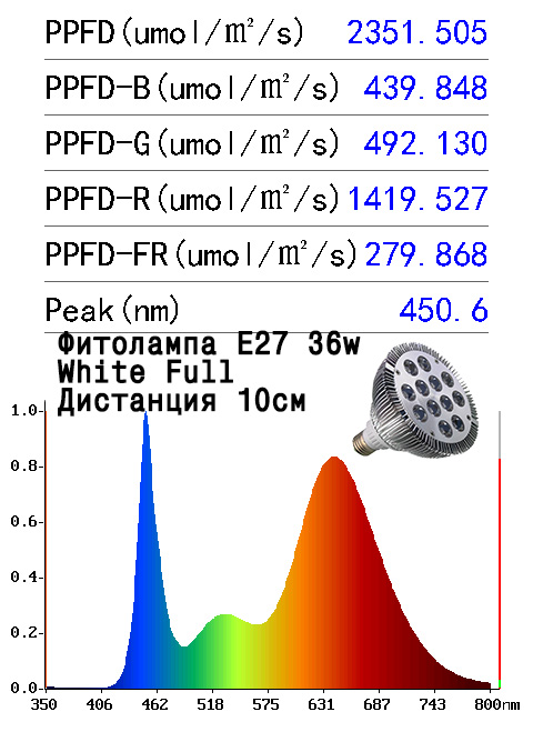 Замеры спектров света фитолампы Е27 36Вт