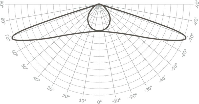 Кривая спектра света КСС