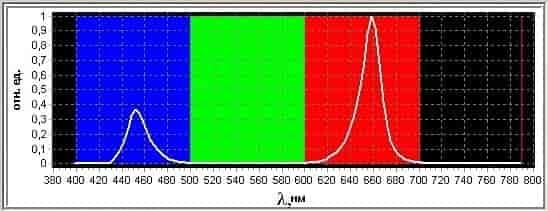 спектр света светодиодного фитосветильника Солнцедар Д-20