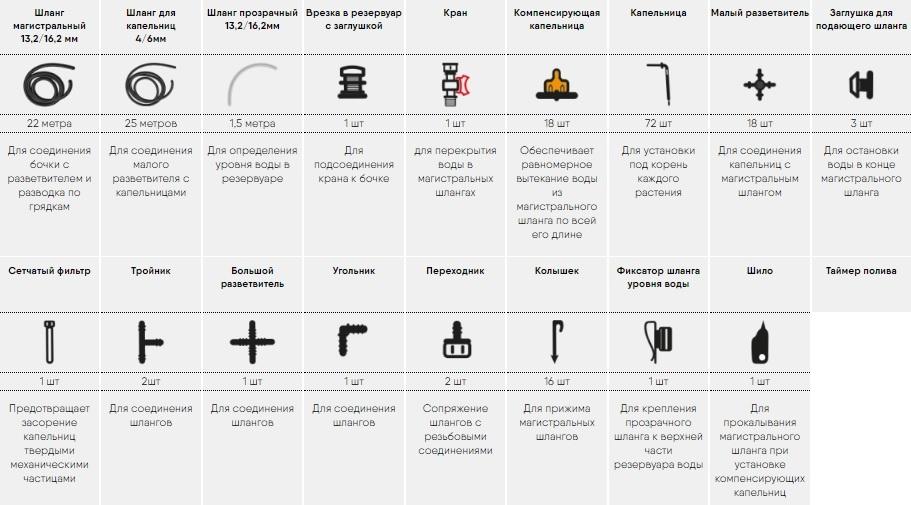 Комплектация системы полива  Синьор Помидор ПРО